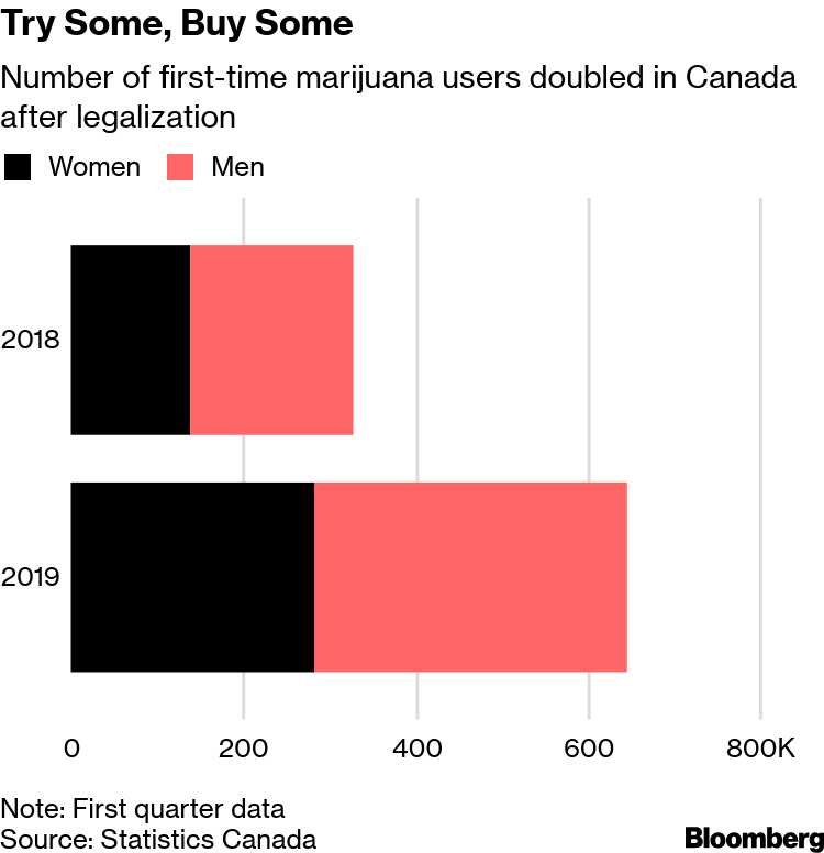 First-Time Marijuana Use Doubles After Trudeau Legalizes