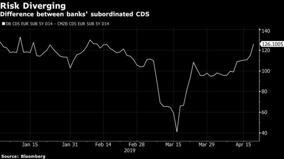 Bonds Signal Deutsche Bank-Commerzbank Tie Up Looks Less Likely