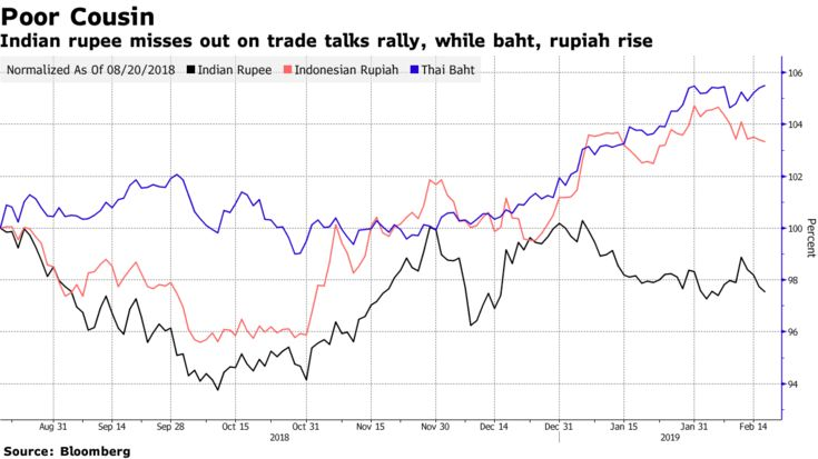 Indian rupee misses out on trade talks rally, while baht, rupiah rise