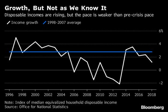 Britons Spend More Than They Earn for First Time Since 1988
