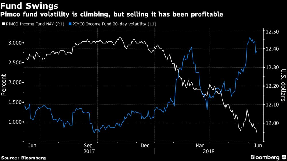 Short-Volatility Bets Boom as Hedge Funds Take Banks' Baton