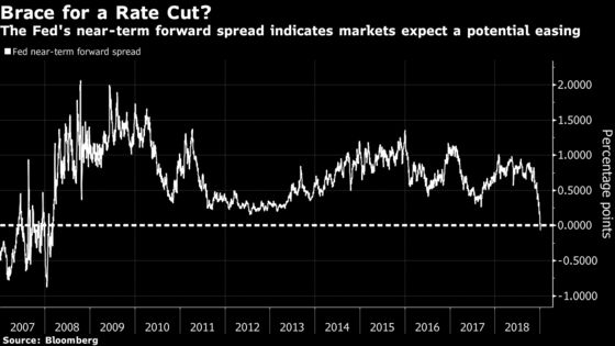 Key Fed Yield Gauge Points to Rate Cuts for First Time Since 2008