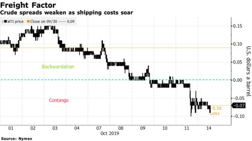 Crude spreads weaken as shipping costs soar