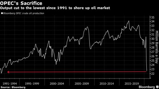 OPEC+ Oil Tensions Ease After Saudis Speak to Iraq and Nigeria