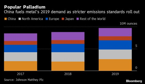 China's Massive Car-Sales Slump Threatens Palladium's Rally