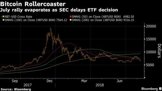 Crypto's $600 Billion Crash Hits a New Low