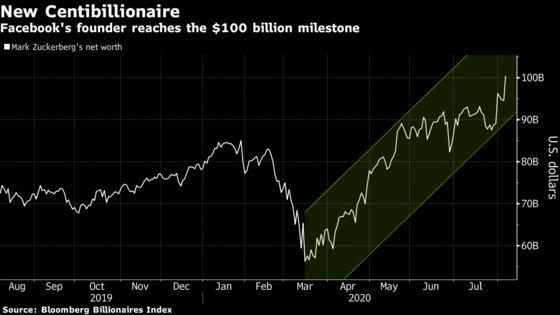 Mark Zuckerberg's Fortune Surpasses $100 Billion