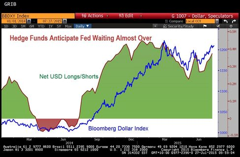 Hedge Funds Back Dollar Rally