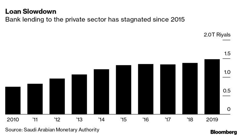 Desaceleración de préstamos