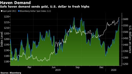 Gold Just Hit a Seven-Year High on Virus Fears
