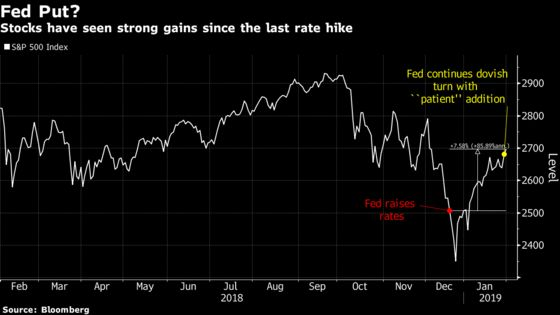 Fed Tightening Peak or Pause? For Stock Bulls, A Critical Issue