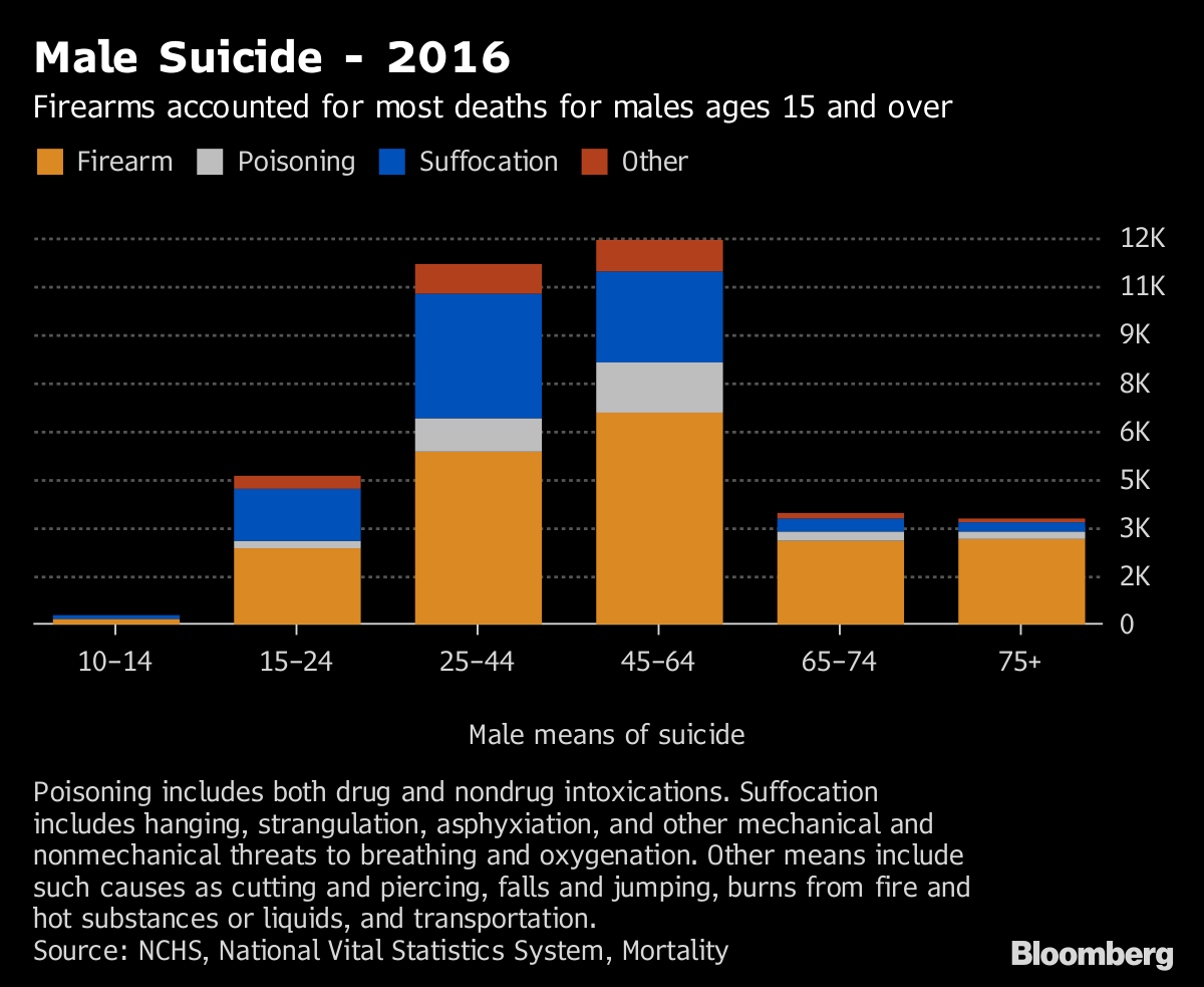 CDC: US suicide rates have climbed dramatically