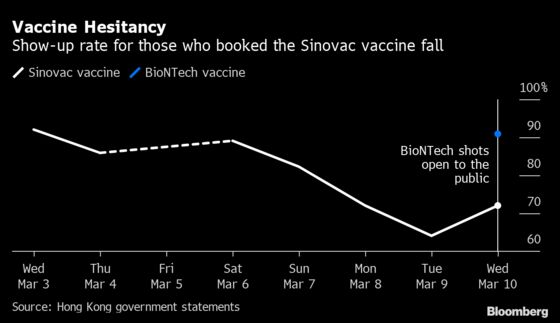 Hong Kong Vaccine No-Show Rate Up After Side-Effect Reports