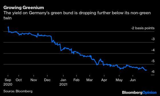 The U.K. Belatedly Escalates Its Green Gilt Ambitions