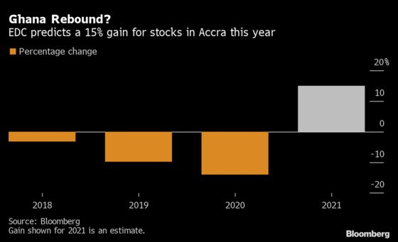 Ghana Stocks May Snap Losing Run With Banks, Oil in Demand
