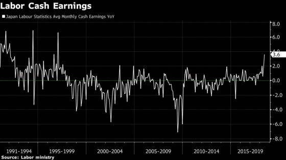 Bonuses Push Up Pay for Japanese Workers Yet Spending Falls