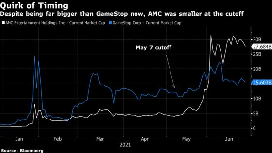GameStop Moves to Russell 1000; AMC Stays in Small-Cap Index