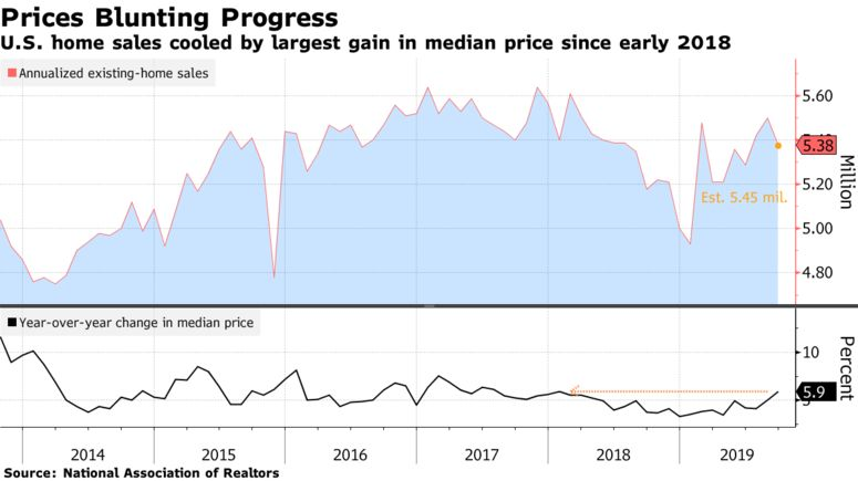 U.S. home sales cooled by largest gain in median price since early 2018