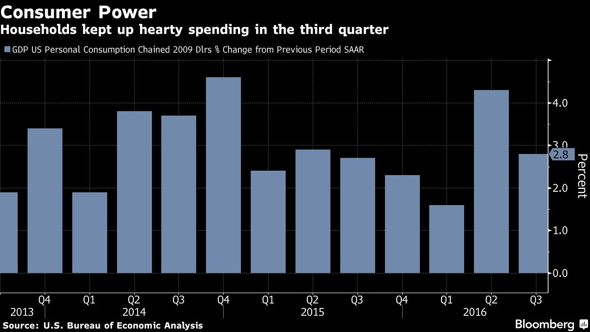 Third Quarter GDP Revised up to 3.2%