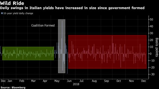 Italy Bonds Fail to Lure $2 Trillion Investors After Budget Deal