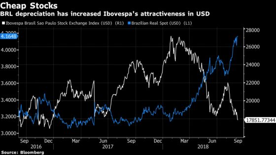 Big Rewards Await Those Brave Enough to Bet on Brazil, Banks Say