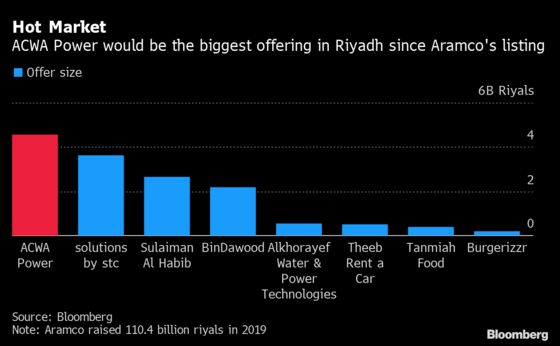 Banks Flocked to Saudi Arabia But Still Await IPO Fee Riches