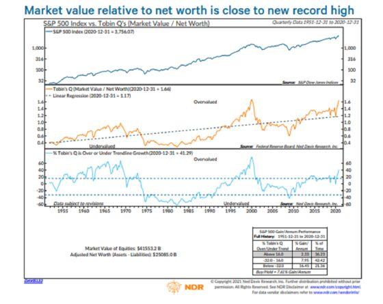 Bubble Deniers Abound to Dismiss Valuation Metrics