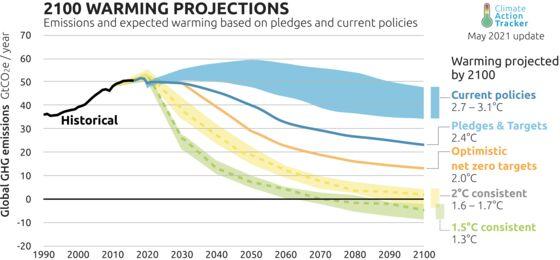 EuropeanFood,Power Markets FaceDrier Future as Planet Warms