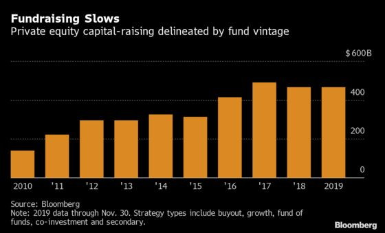 Private Equity Is Starting 2020 With More Cash Than Ever Before