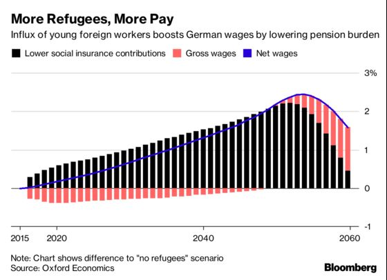 German Workers, Thank Refugees When Your Paychecks Are Growing