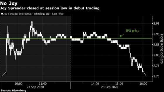 Hong Kong Traders Chased 1,600-1 Odds to Buy IPO That Flopped