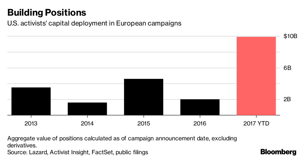 Growing Activist Focus on Europe Adds Urgency to Avoid
