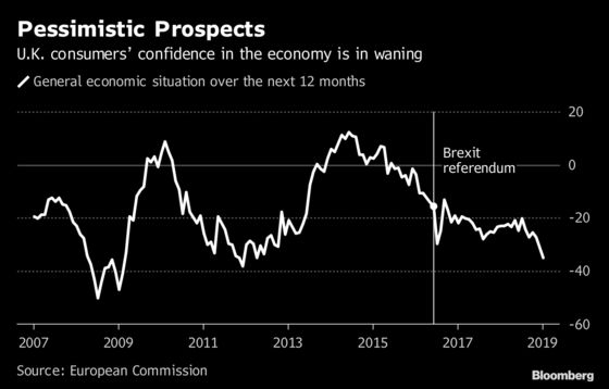 U.K. House Prices Stall, Consumer Pessimism Hits Seven-Year High