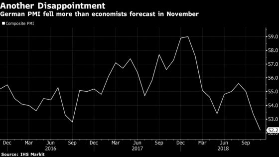 German Growth Slows More Than Expected to Four-Year Low