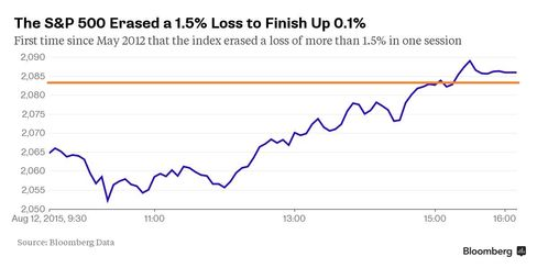The S&P 500 Erased a 1.5% Loss to Finish Up 0.1%