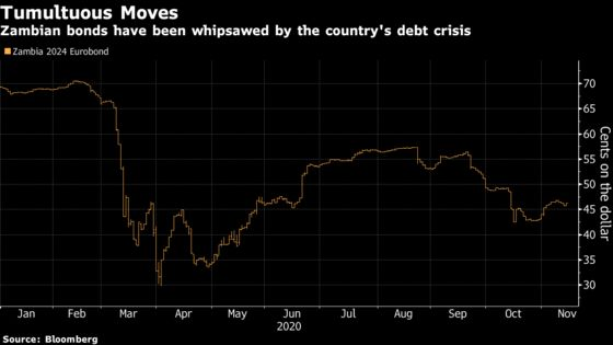 Zambia Closer to Default After Bondholders Refuse Relief
