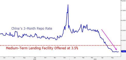 Repo Rate Vs MLF
