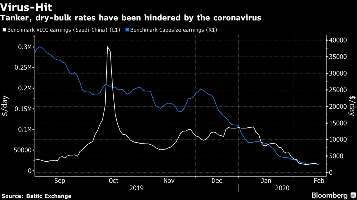 Tanker, dry-bulk rates have been hindered by the coronavirus