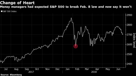 In Flip-Flop, Money Managers Now Say S&P 500 Has Seen 2018 Lows