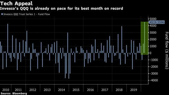 In Midst of Chaos, Nasdaq ETF Gets Biggest Inflow in Two Decades