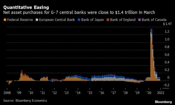G-7 Central Bank Bond Buying Near $1.4 Trillion in March