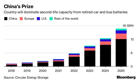 Where 3 Million Electric Vehicle Batteries Will Go When They Retire