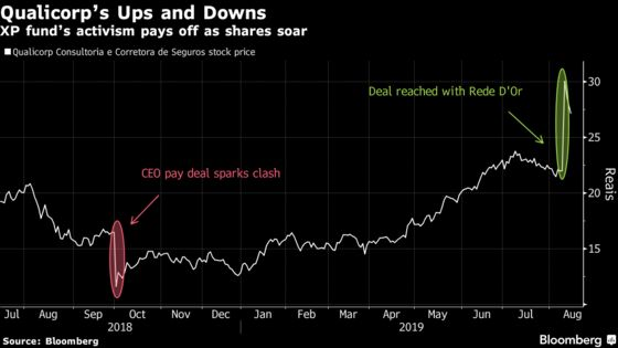 Hedge Fund's Activism Pays Off Big as Brazil Investment Soars