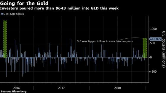 It's Blue Skies in Gold ETFs as Investors Flee Equity Turbulence