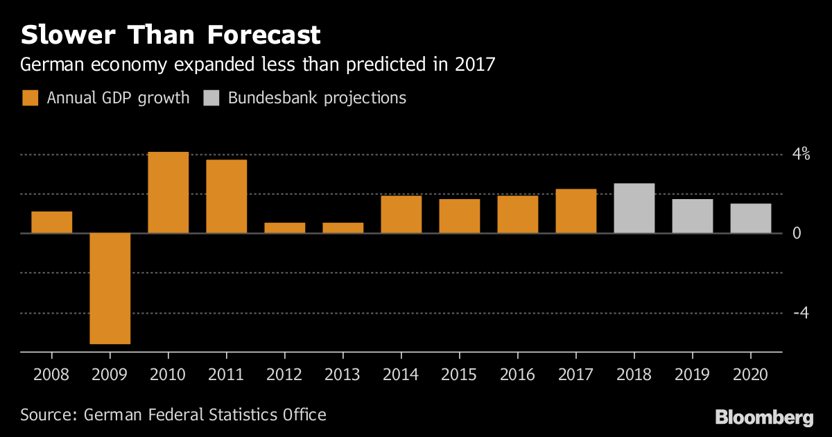 German Economic Growth Accelerates Less Than Forecast in 2017