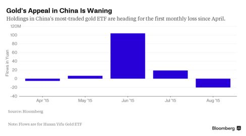 Gold's Appeal in China Is Waning
