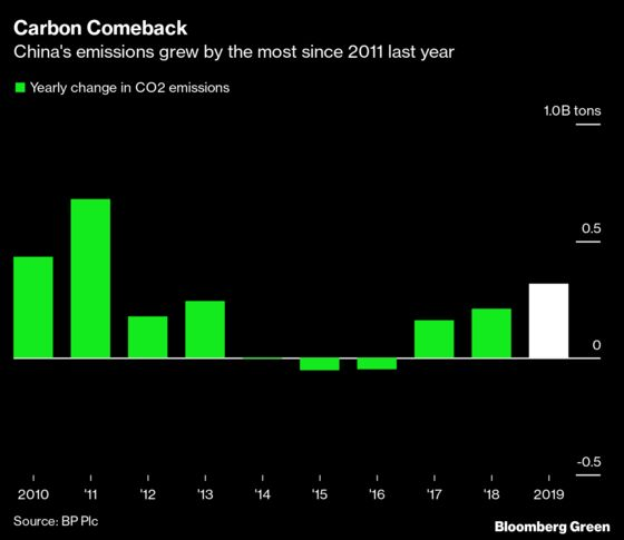 China's Carbon Dioxide Emissions Expand Fastest Since 2011