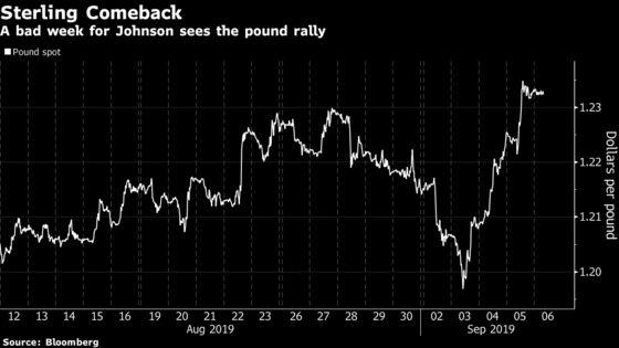 Brexit Bulletin: Has Boris Johnson Lost the Markets?