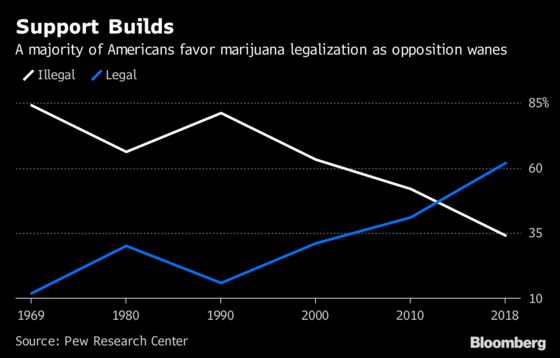 Pot Stocks Advance as Michigan Voters Legalize Recreational Use