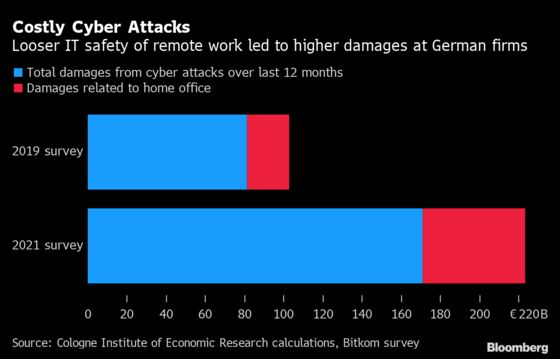 Cyber Attacks Are Making Work-From-Home Expensive for Businesses